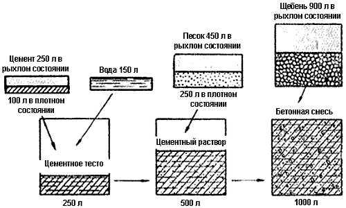 Раствор цементный на отсеве керамзитобетон вибрировать