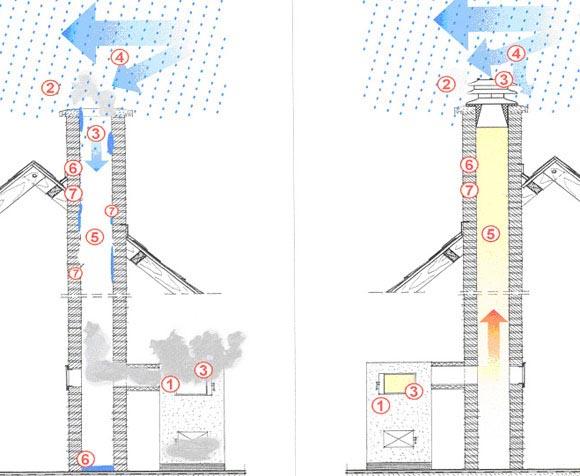 Пропала тяга дымохода адаптер as для коаксиального дымохода